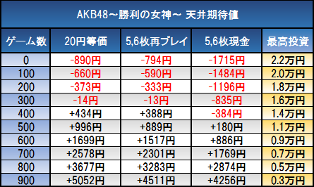 AKB48勝利の女神-天井期待値